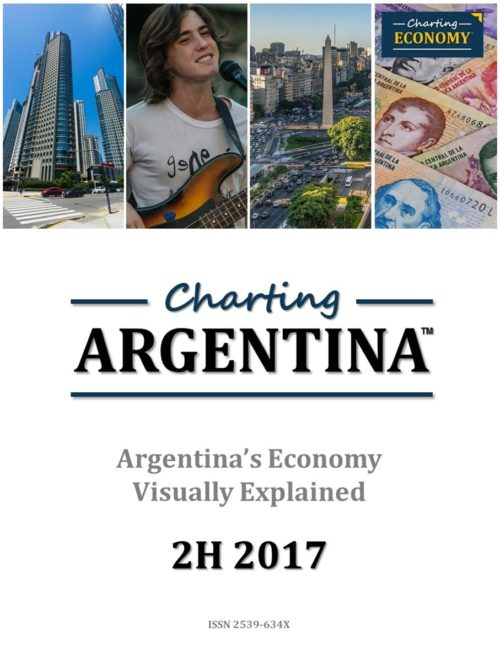 Charting Argentina's Economy