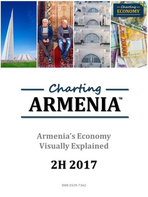 Charting Armenia's Economy