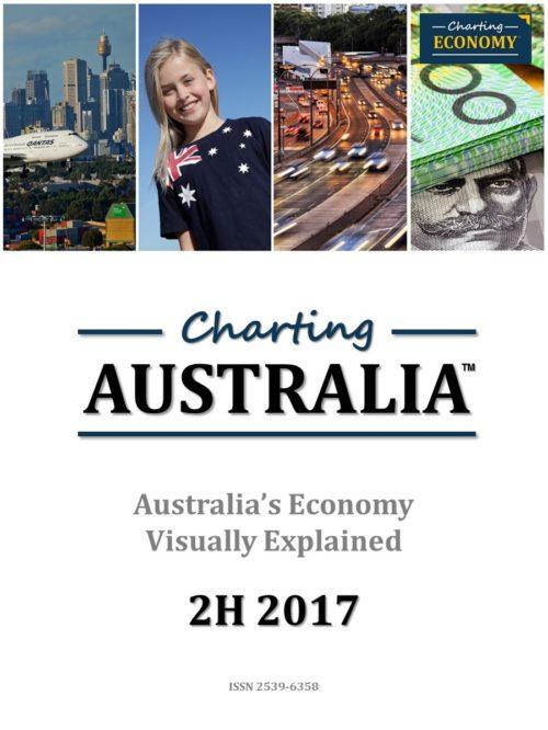 Charting Australia's Economy