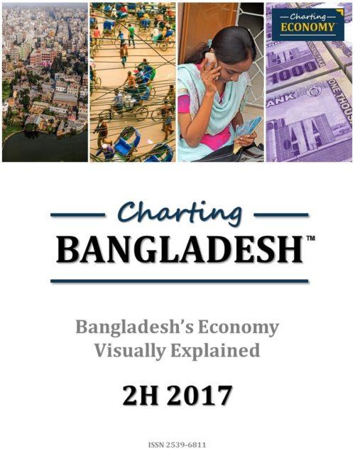 Charting Bangladesh's Economy