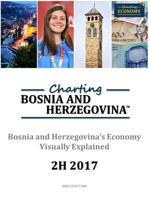 Charting Bosnia and Herzegovina's Economy