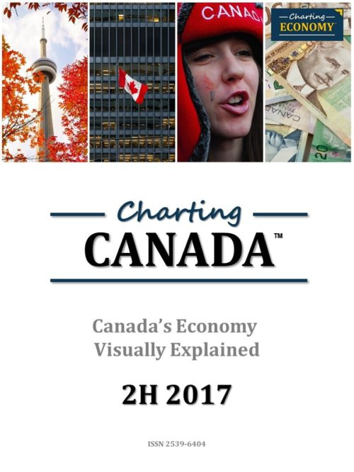 Charting Canada's Economy