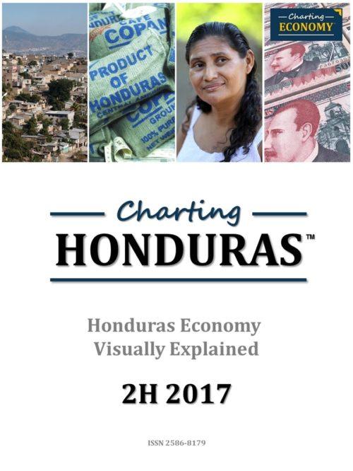 Charting Honduras Economy
