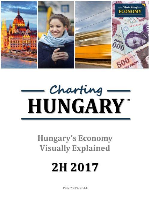 Charting Hungary's Economy
