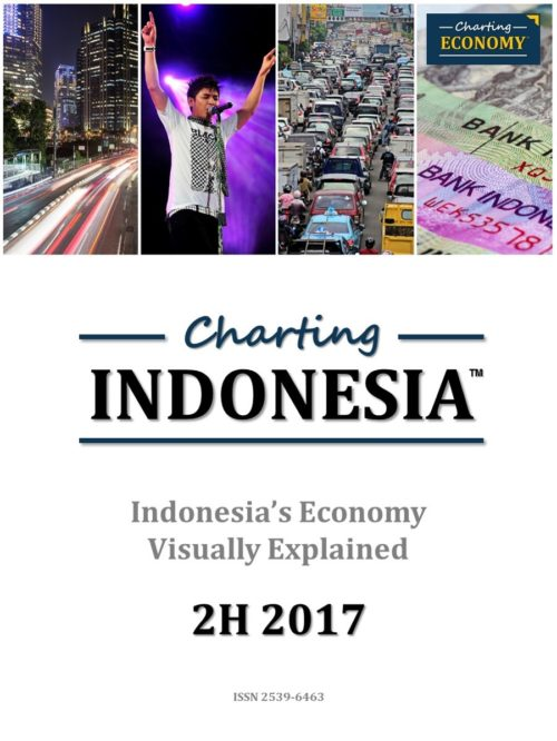 Charting Indonesia's Economy
