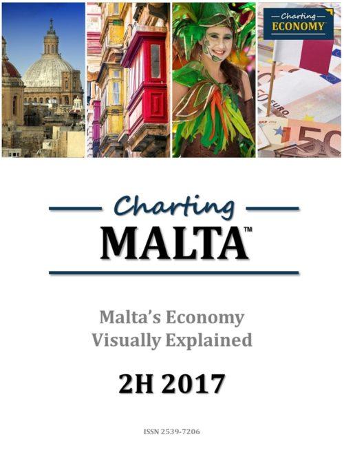 Charting Malta's Economy