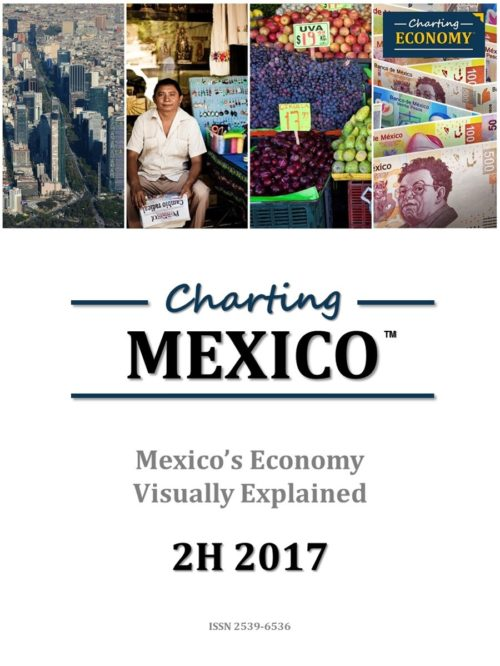 Charting Mexico's Economy