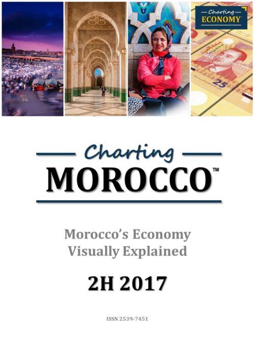 Charting Morocco's Economy