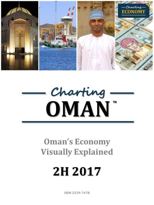 Charting Oman's Economy