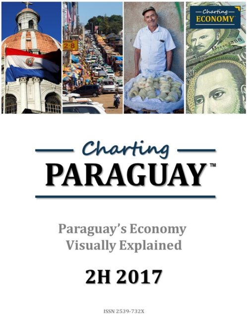 Charting Paraguay's Economy