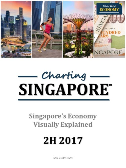Charting Singapore's Economy