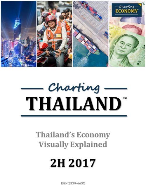 Charting Thailand's Economy