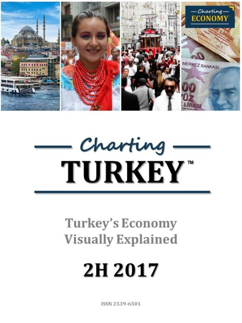 Charting Turkey's Economy
