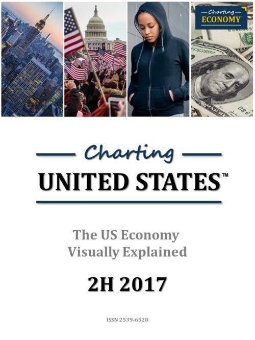 Charting US Economy