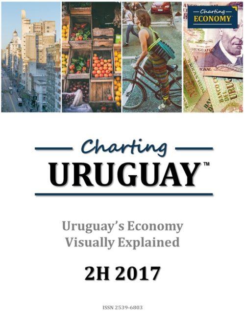 Charting Uruguay's Economy